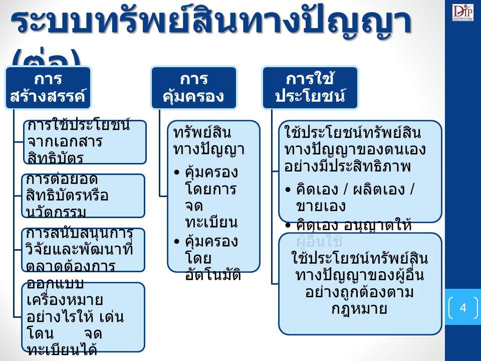 แนวทางการดำเนินการด้าน การส่งเสริมฯ กรมทรัพย์สินทางปัญญาส่ง วิทยากรเข้าร่วม บูรณาการระหว่างสำนักงาน พาณิชย์จังหวัด และกรมทรัพย์สินทางปัญญา และกรมทรัพย์สินทางปัญญา 5