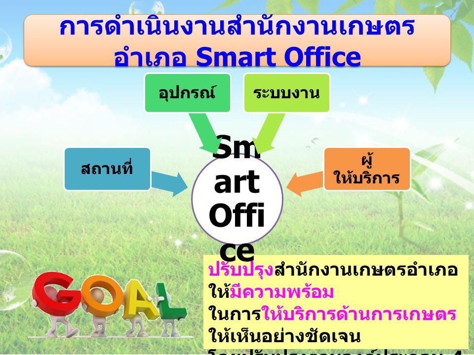 การดำเนินงานสำนักงานเกษตร อำเภอ Smart Office จุดที่ 1 จุดรับบัตร คิว / แยกการรับ บริการ จุดที่ 2 จุดรอรับ บริการ จุดที่ 3 จุด ให้บริการ จุดที่ 4 จุดประเมิน ความ พึงพอใจ ผู้ใช้บริการ จุดที่ 1 จุดรับบัตร คิว / แยกการรับ บริการ จุดที่ 2 จุดรอรับ บริการ จุดที่ 3 จุด ให้บริการ จุดที่ 4 จุดประเมิน ความ พึงพอใจ ผู้ใช้บริการ กระบวนการ ให้บริการ จุดที่ 1 และ จุด ที่ 4 จุดที่ 2 จุดที่ 3
