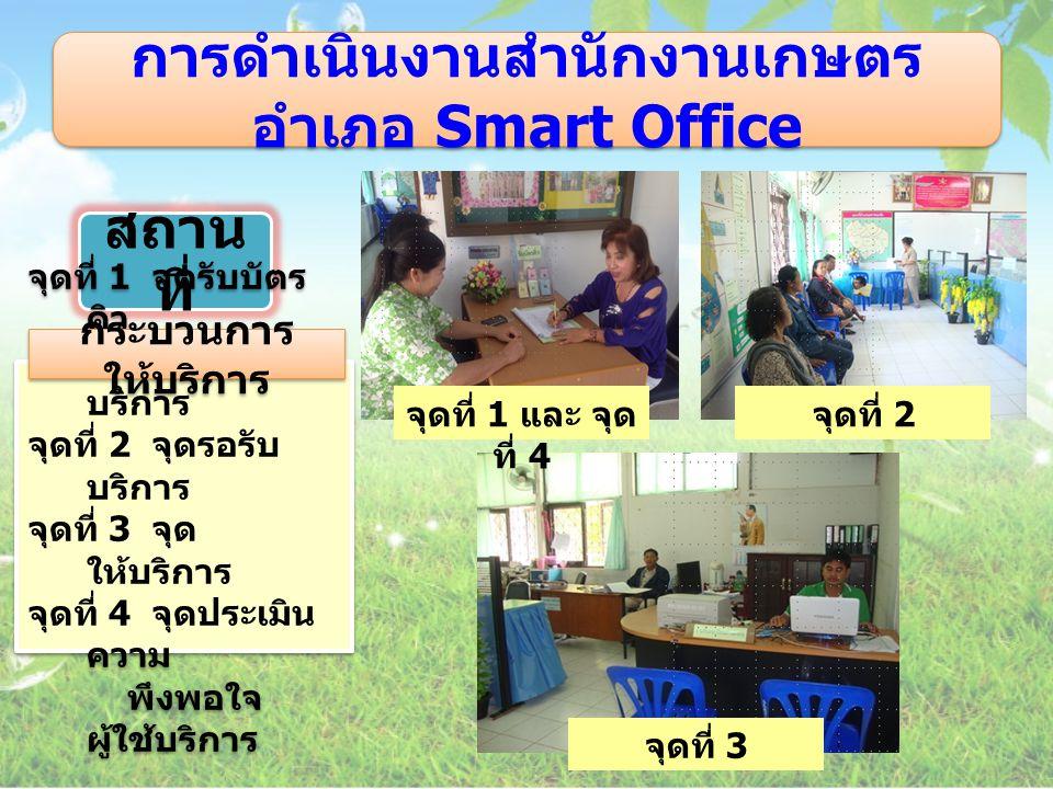 การดำเนินงานสำนักงานเกษตร อำเภอ Smart Office จุดที่ 1 จุดรับบัตร คิว / แยกการรับ บริการ จุดที่ 2 จุดรอรับ บริการ จุดที่ 3 จุด ให้บริการ จุดที่ 4 จุดปร