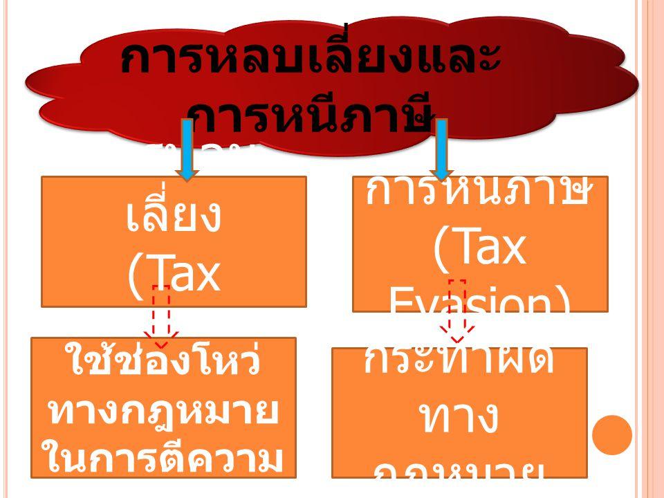 การหลบเลี่ยงและ การหนีภาษี การหลบ เลี่ยง (Tax Avoidance) การหนี้ภาษี (Tax Evasion) ใช้ช่องโหว่ ทางกฎหมาย ในการตีความ กระทำผิด ทาง กฎหมาย