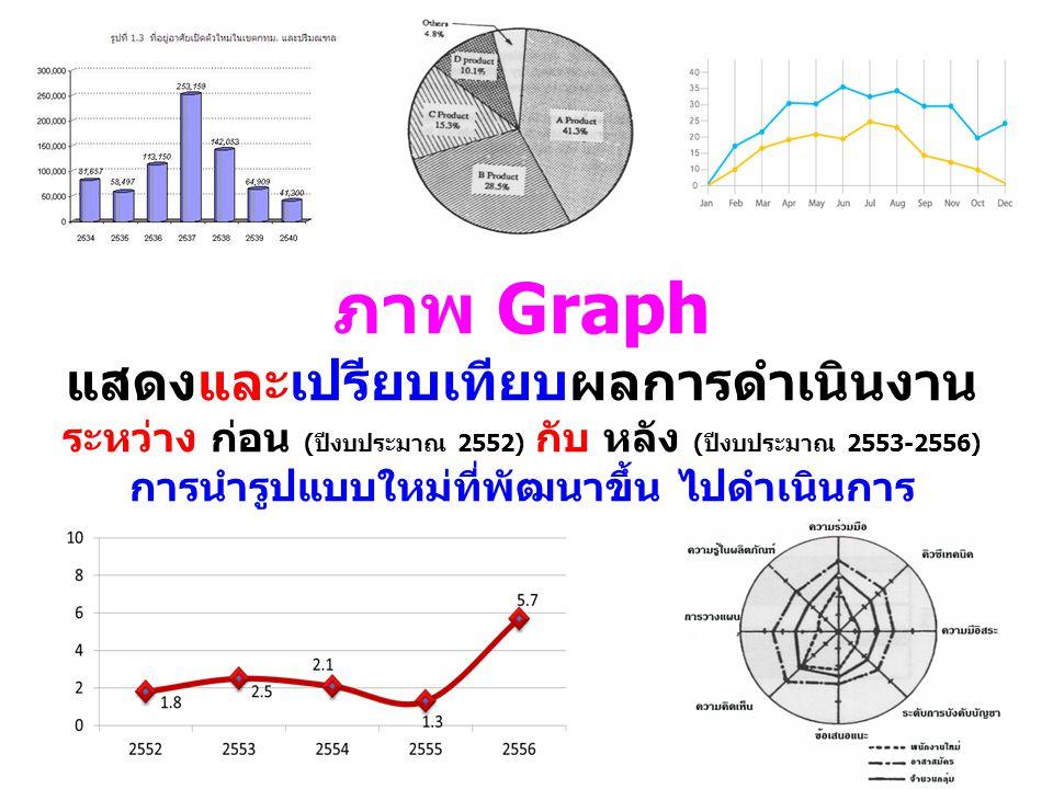 ภาพ Graph แสดงและเปรียบเทียบผลการดำเนินงาน ระหว่าง ก่อน (ปีงบประมาณ 2552) กับ หลัง (ปีงบประมาณ 2553-2556) การนำรูปแบบใหม่ที่พัฒนาขึ้น ไปดำเนินการ