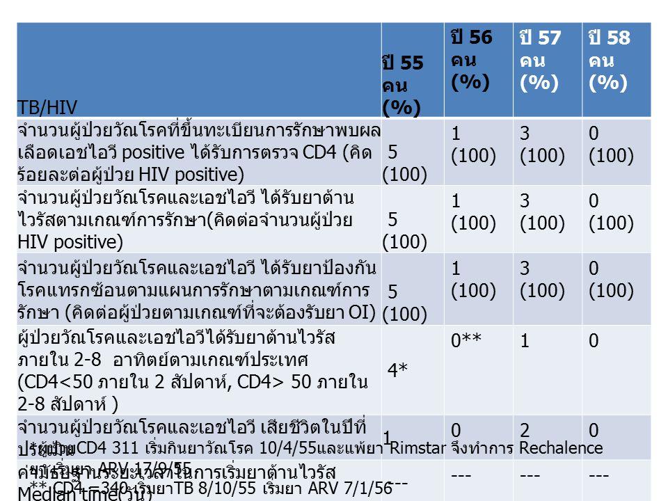 TB/HIV ปี 55 คน (%) ปี 56 คน (%) ปี 57 คน (%) ปี 58 คน (%) จำนวนผู้ป่วยวัณโรคที่ขึ้นทะเบียนการรักษาพบผล เลือดเอชไอวี positive ได้รับการตรวจ CD4 ( คิด