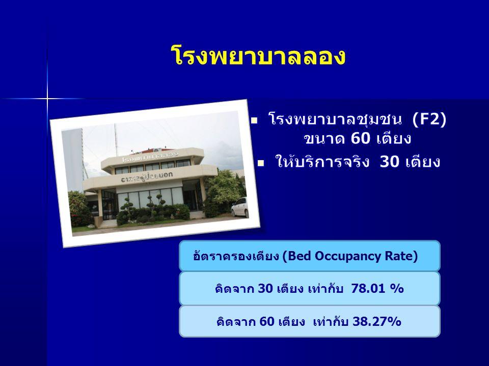 โรงพยาบาลลอง อัตราครองเตียง (Bed Occupancy Rate) คิดจาก 30 เตียง เท่ากับ 78.01 % คิดจาก 60 เตียง เท่ากับ 38.27%