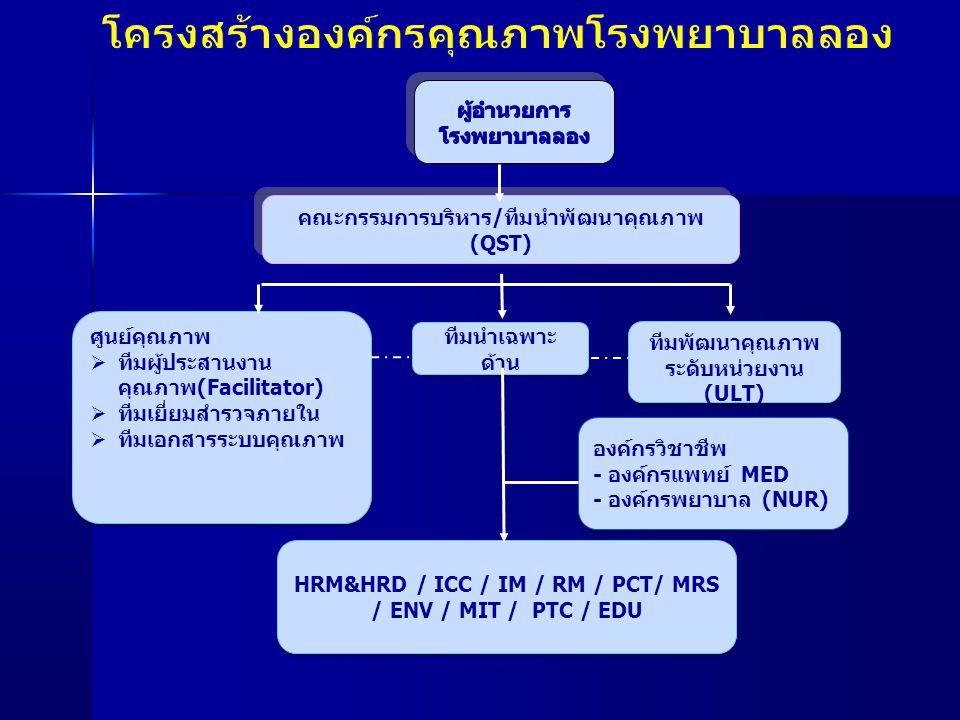 คณะกรรมการบริหาร/ทีมนำพัฒนาคุณภาพ (QST) องค์กรวิชาชีพ - องค์กรแพทย์ MED - องค์กรพยาบาล (NUR) องค์กรวิชาชีพ - องค์กรแพทย์ MED - องค์กรพยาบาล (NUR) ศูนย
