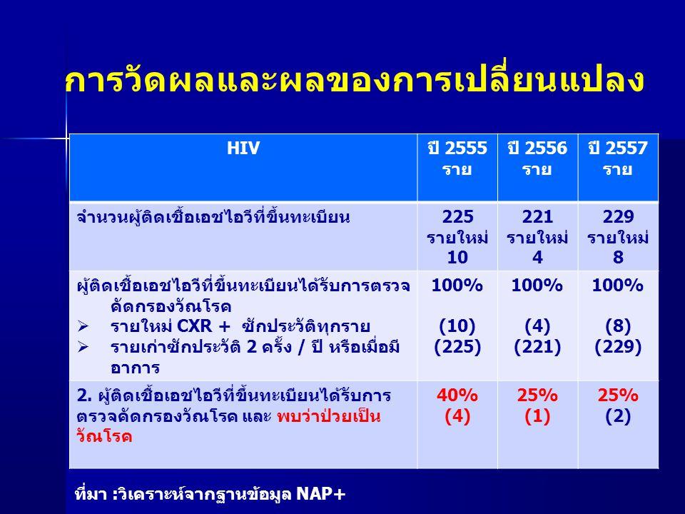 TB ปี 2555 ราย ปี 2556 ราย ปี 2557 ราย จำนวนผู้ป่วยวัณโรคที่ขึ้นทะเบียน การรักษาในปี 493851 1.