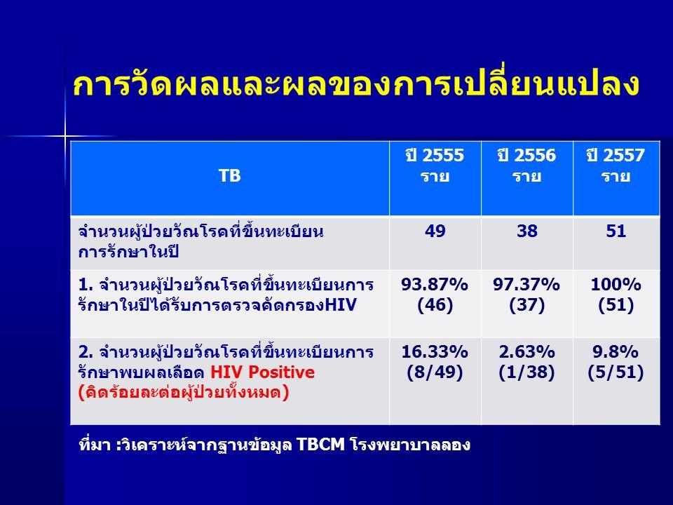 TB/HIV ปี 2555 ราย ปี 2556 ราย ปี 2557 ราย 1.จำนวนผู้ป่วยวัณโรคที่ขึ้นทะเบียนการรักษาพบผลเลือด HIV Positive ได้รับการตรวจCD4 (คิดเป็นร้อยละต่อผู้ป่วยHIV Positive ) 7/8 (87.50%) (Death1 ) 1/1 (100%) 5/5 (100%) 2.