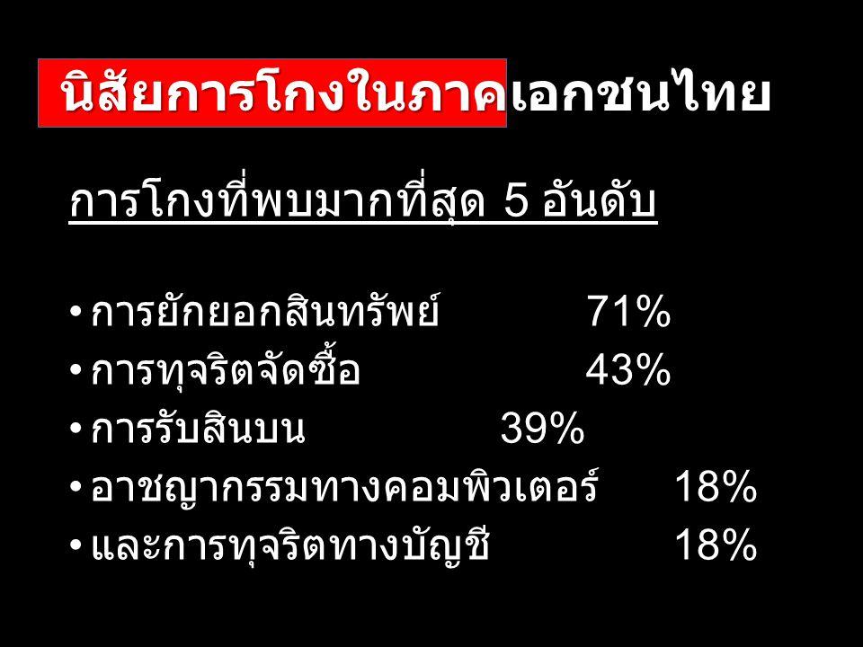 นิสัยการโกงในภาคเอกชนไทย การโกงที่พบมากที่สุด 5 อันดับ การยักยอกสินทรัพย์ 71% การทุจริตจัดซื้อ 43% การรับสินบน 39% อาชญากรรมทางคอมพิวเตอร์ 18% และการทุจริตทางบัญชี 18%