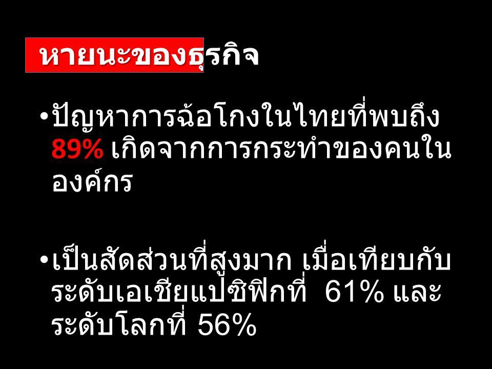 หายนะของธุรกิจ ปัญหาการฉ้อโกงในไทยที่พบถึง 89% เกิดจากการกระทำของคนใน องค์กร เป็นสัดส่วนที่สูงมาก เมื่อเทียบกับ ระดับเอเชียแปซิฟิกที่ 61% และ ระดับโลก