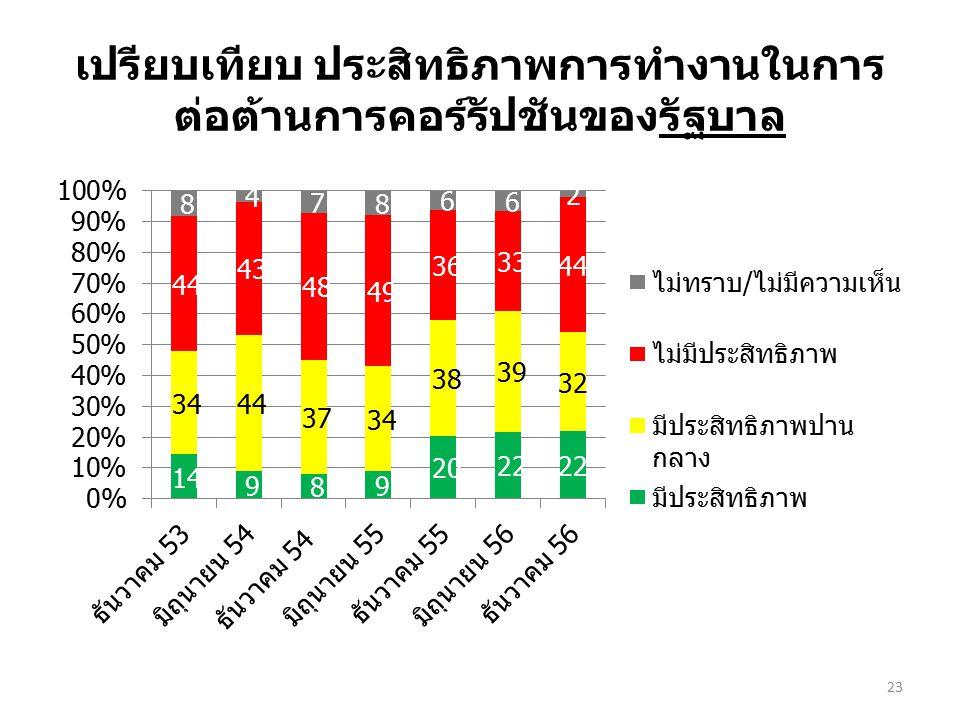 เปรียบเทียบ ประสิทธิภาพการทำงานในการ ต่อต้านการคอร์รัปชันของรัฐบาล 23