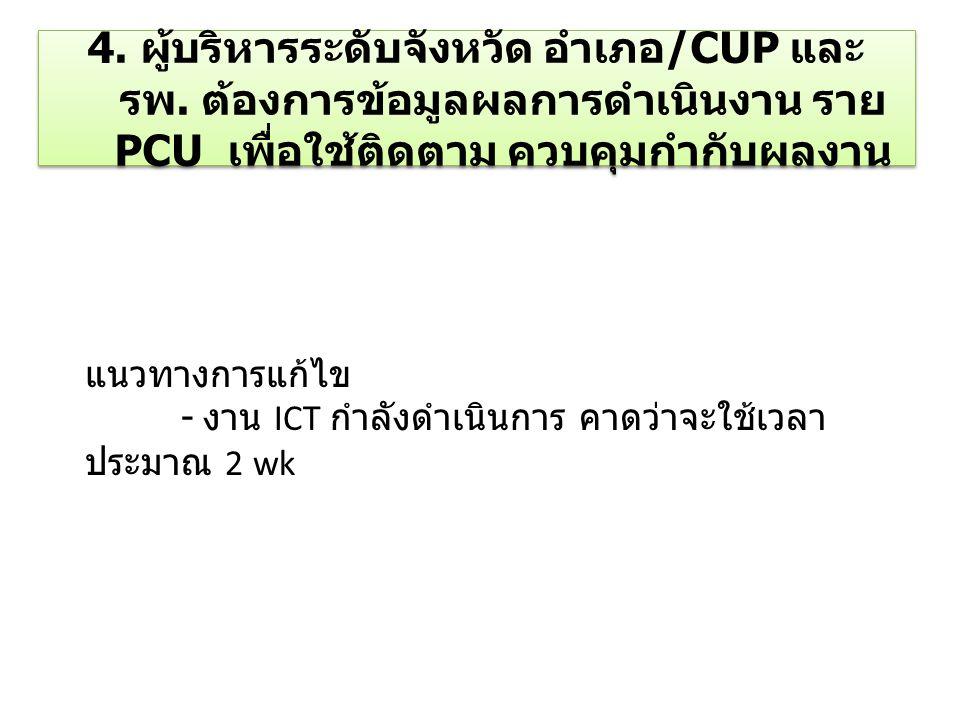 แนวทางการแก้ไข - งาน ICT กำลังดำเนินการ คาดว่าจะใช้เวลา ประมาณ 2 wk 4. ผู้บริหารระดับจังหวัด อำเภอ /CUP และ รพ. ต้องการข้อมูลผลการดำเนินงาน ราย PCU เพ