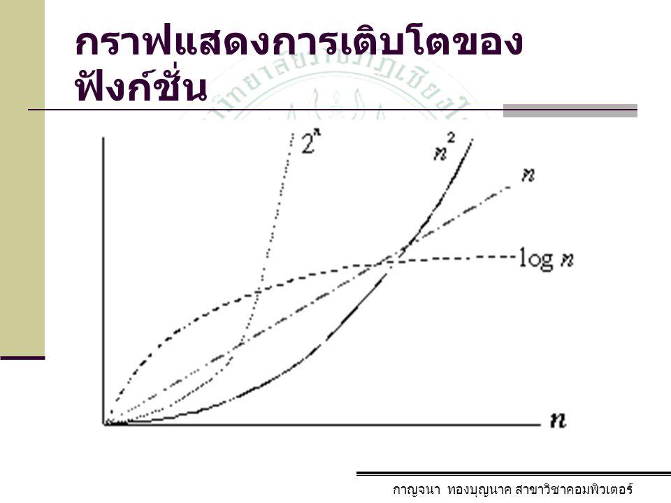 กาญจนา ทองบุญนาค สาขาวิชาคอมพิวเตอร์ กราฟแสดงการเติบโตของ ฟังก์ชั่น