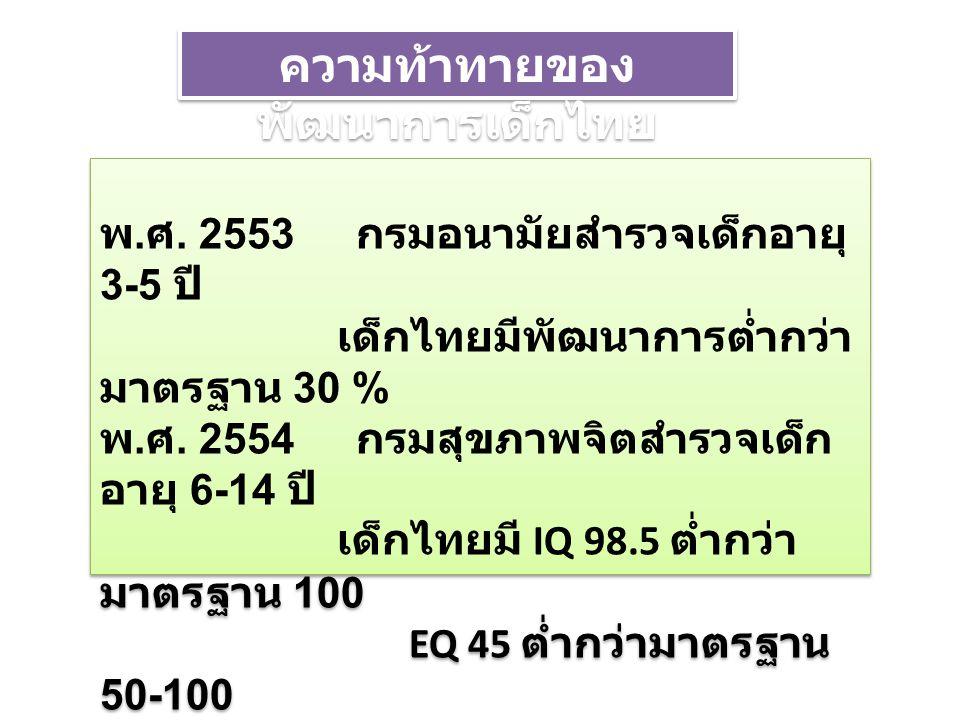 พ. ศ. 2553 กรมอนามัยสำรวจเด็กอายุ 3-5 ปี เด็กไทยมีพัฒนาการต่ำกว่า มาตรฐาน 30 % พ. ศ. 2554 กรมสุขภาพจิตสำรวจเด็ก อายุ 6-14 ปี เด็กไทยมี IQ 98.5 ต่ำกว่า