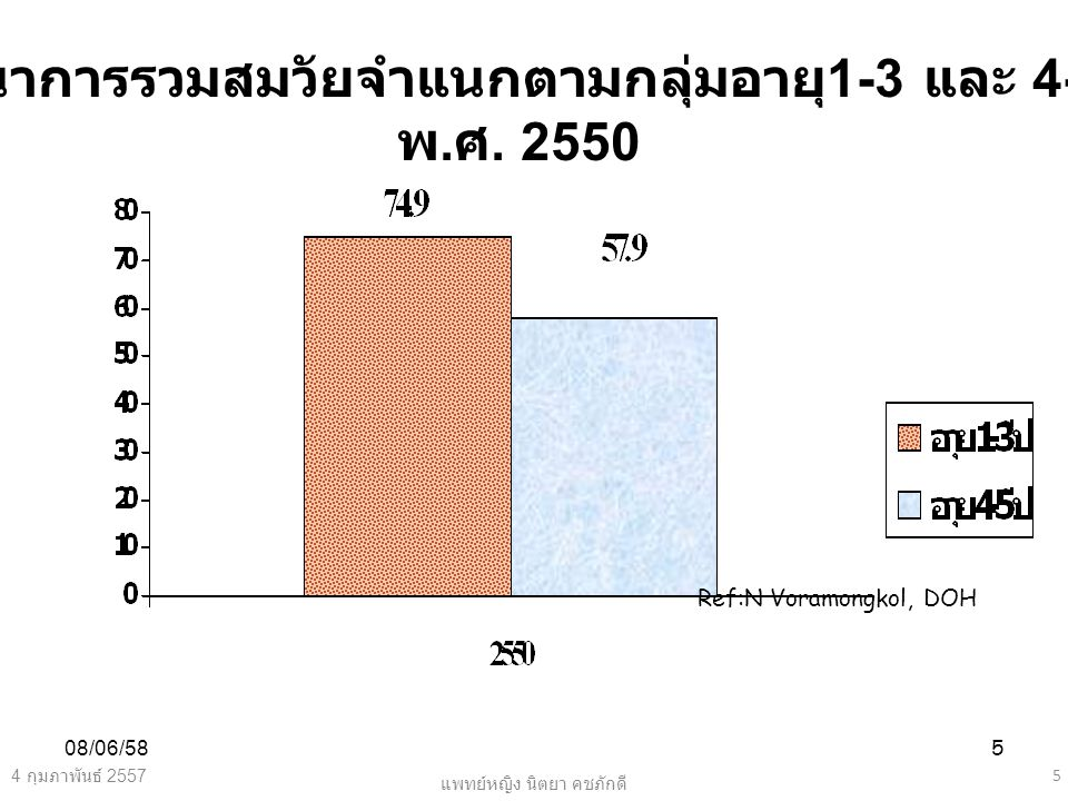 08/06/585 Ref:N Voramongkol, DOH 4 กุมภาพันธ์ 2557 5 แพทย์หญิง นิตยา คชภักดี พัฒนาการรวมสมวัยจำแนกตามกลุ่มอายุ 1-3 และ 4-5 ปี พ. ศ. 2550