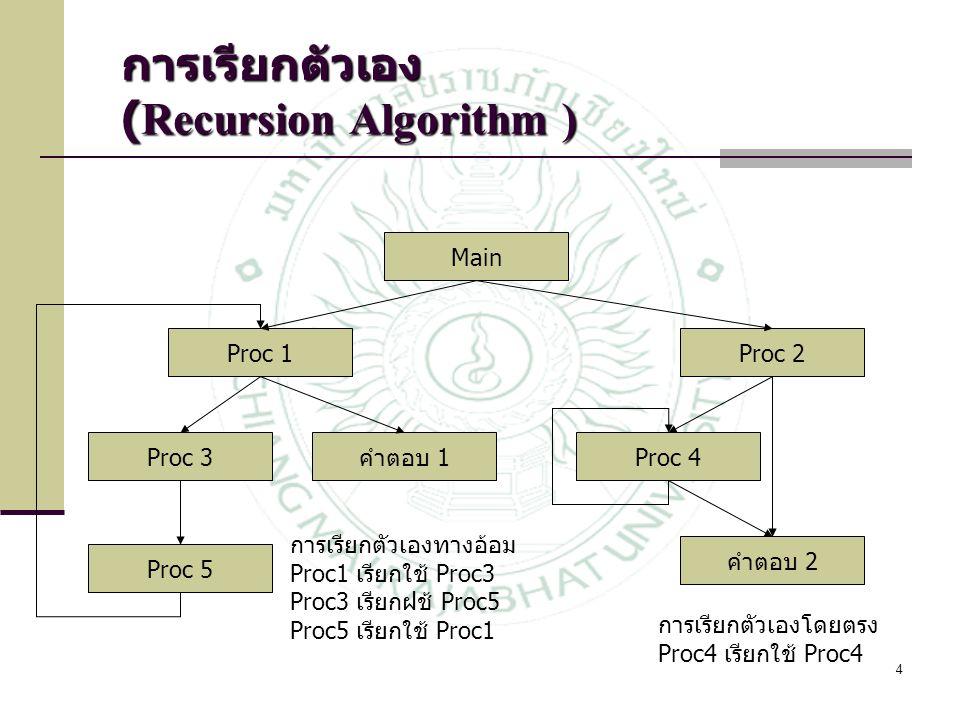 4 Main คำตอบ 2 Proc 4 Proc 2 Proc 5 คำตอบ 1Proc 3 Proc 1 การเรียกตัวเองทางอ้อม Proc1 เรียกใช้ Proc3 Proc3 เรียกฝช้ Proc5 Proc5 เรียกใช้ Proc1 การเรียก