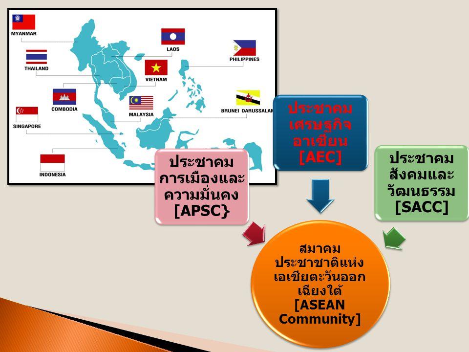 สมาคม ประชาชาติแห่ง เอเชียตะวันออก เฉียงใต้ [ASEAN Community] ประชาคม การเมืองและ ความมั่นคง [APSC} ประชาคม เศรษฐกิจ อาเซียน [AEC] ประชาคม สังคมและ วัฒนธรรม [SACC]