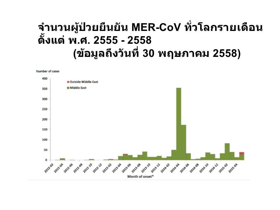 จำนวนผู้ป่วยยืนยัน MER-CoV ทั่วโลกรายเดือน ตั้งแต่ พ.