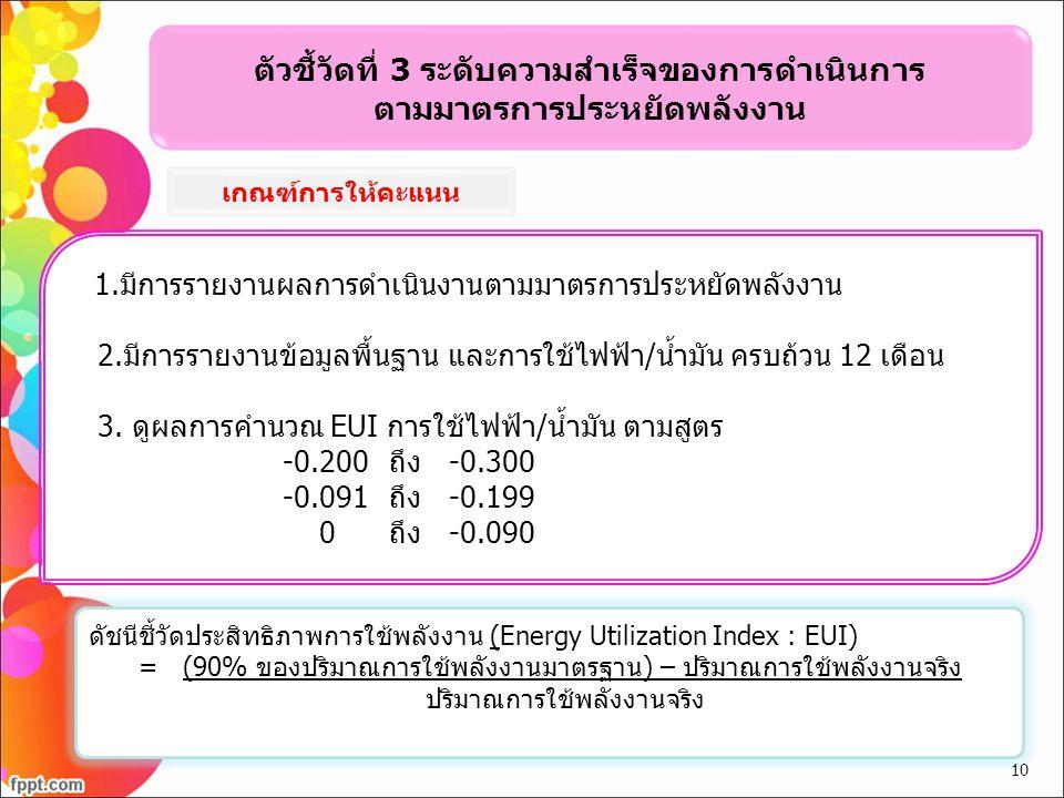 ตัวชี้วัดที่ 3 ระดับความสำเร็จของการดำเนินการ ตามมาตรการประหยัดพลังงาน 1.มีการรายงานผลการดำเนินงานตามมาตรการประหยัดพลังงาน 2.มีการรายงานข้อมูลพื้นฐาน