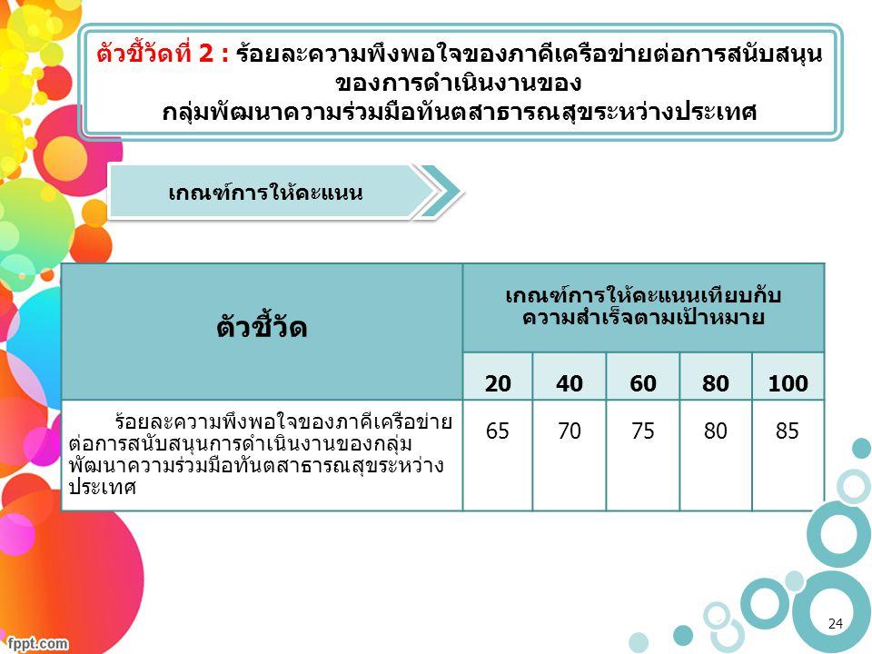 ตัวชี้วัดที่ 2 : ร้อยละความพึงพอใจของภาคีเครือข่ายต่อการสนับสนุน ของการดำเนินงานของ กลุ่มพัฒนาความร่วมมือทันตสาธารณสุขระหว่างประเทศ ตัวชี้วัด เกณฑ์การ