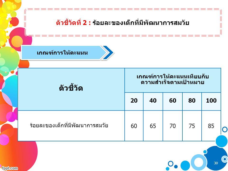 ตัวชี้วัดที่ 2 : ร้อยละของเด็กที่มีพัฒนาการสมวัย เกณฑ์การให้คะแนน ตัวชี้วัด เกณฑ์การให้คะแนนเทียบกับ ความสำเร็จตามเป้าหมาย 20406080100 ร้อยละของเด็กที