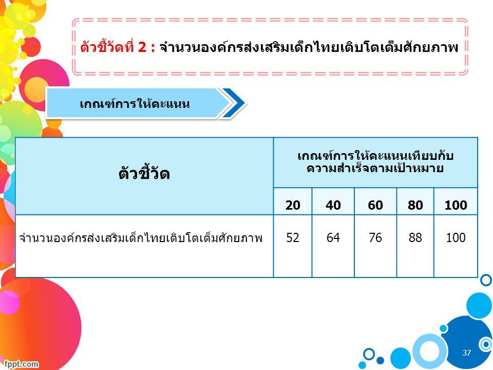 ตัวชี้วัดที่ 2 : จำนวนองค์กรส่งเสริมเด็กไทยเติบโตเต็มศักยภาพ ตัวชี้วัด เกณฑ์การให้คะแนนเทียบกับ ความสำเร็จตามเป้าหมาย 20406080100 จำนวนองค์กรส่งเสริมเ