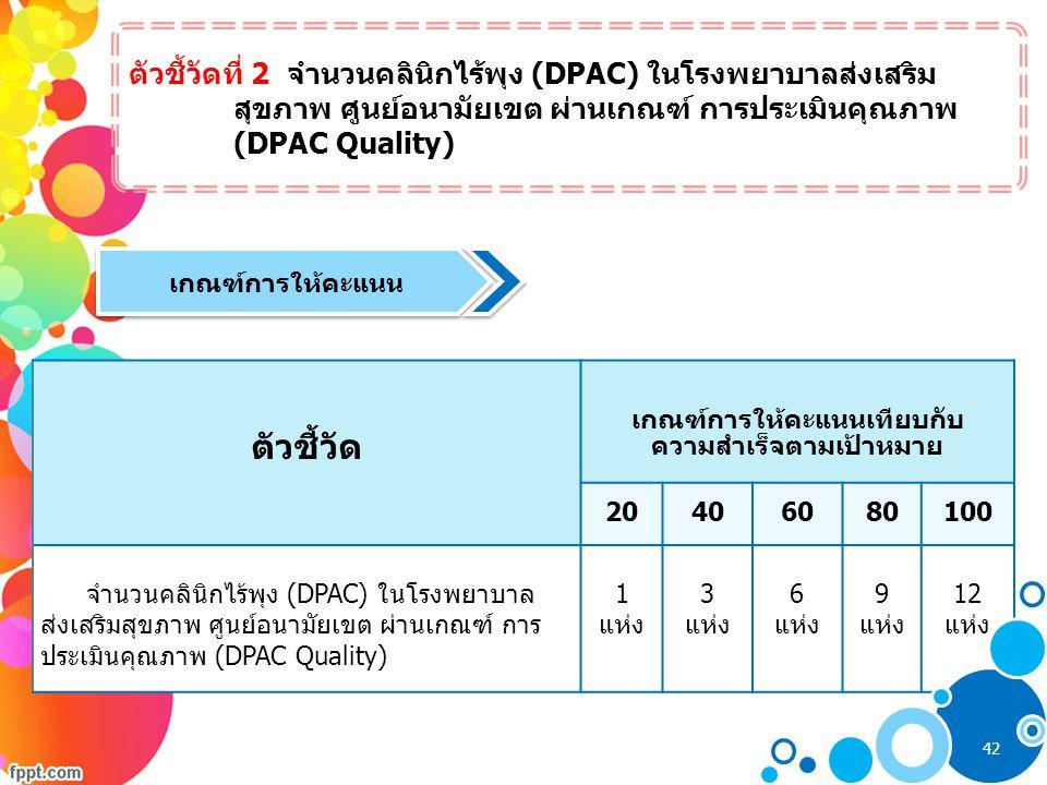 ตัวชี้วัดที่ 2 จำนวนคลินิกไร้พุง (DPAC) ในโรงพยาบาลส่งเสริม สุขภาพ ศูนย์อนามัยเขต ผ่านเกณฑ์ การประเมินคุณภาพ (DPAC Quality) ตัวชี้วัด เกณฑ์การให้คะแนน