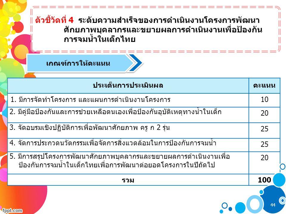 ตัวชี้วัดที่ 4 ระดับความสำเร็จของการดำเนินงานโครงการพัฒนา ศักยภาพบุคลากรและขยายผลการดำเนินงานเพื่อป้องกัน การจมน้ำในเด็กไทย เกณฑ์การให้คะแนน ประเด็นกา