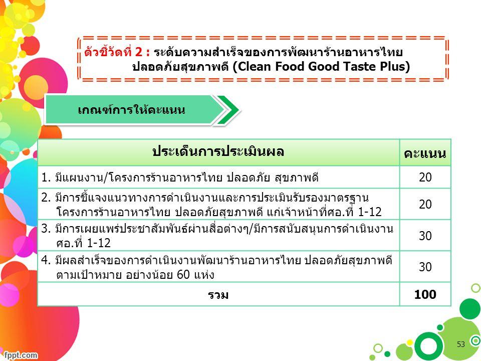 ตัวชี้วัดที่ 2 : ระดับความสำเร็จของการพัฒนาร้านอาหารไทย ปลอดภัยสุขภาพดี (Clean Food Good Taste Plus) เกณฑ์การให้คะแนน ประเด็นการประเมินผล คะแนน 1. มีแ