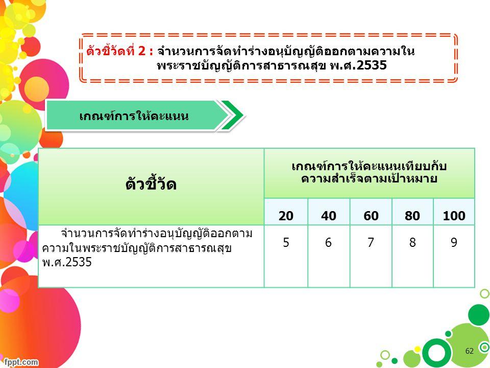 ตัวชี้วัดที่ 2 : จำนวนการจัดทำร่างอนุบัญญัติออกตามความใน พระราชบัญญัติการสาธารณสุข พ.ศ.2535 ตัวชี้วัด เกณฑ์การให้คะแนนเทียบกับ ความสำเร็จตามเป้าหมาย 2