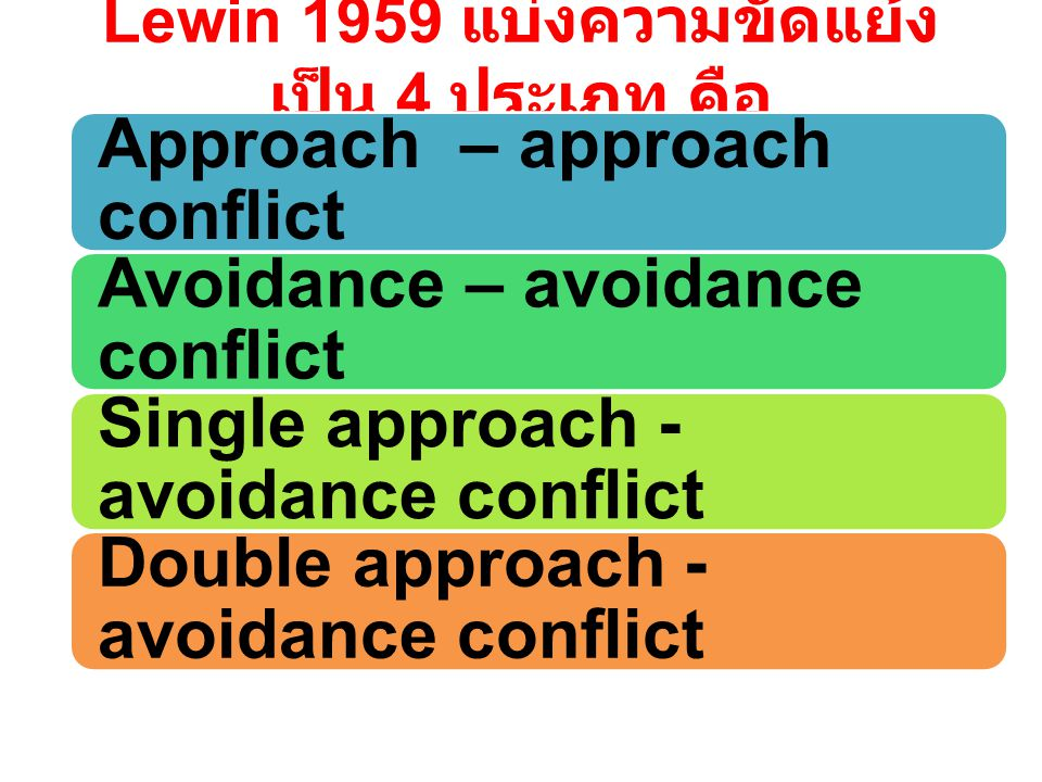 Lewin 1959 แบ่งความขัดแย้ง เป็น 4 ประเภท คือ Approach – approach conflict Avoidance – avoidance conflict Single approach - avoidance conflict Double approach - avoidance conflict
