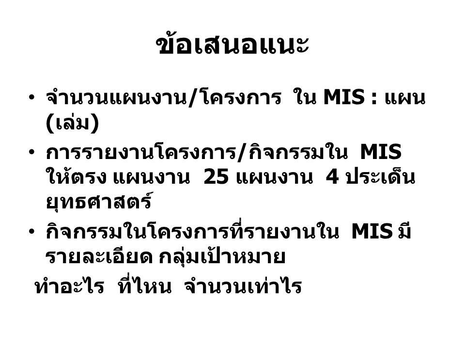ข้อเสนอแนะ จำนวนแผนงาน / โครงการ ใน MIS : แผน ( เล่ม ) การรายงานโครงการ / กิจกรรมใน MIS ให้ตรง แผนงาน 25 แผนงาน 4 ประเด็น ยุทธศาสตร์ กิจกรรมในโครงการที่รายงานใน MIS มี รายละเอียด กลุ่มเป้าหมาย ทำอะไร ที่ไหน จำนวนเท่าไร