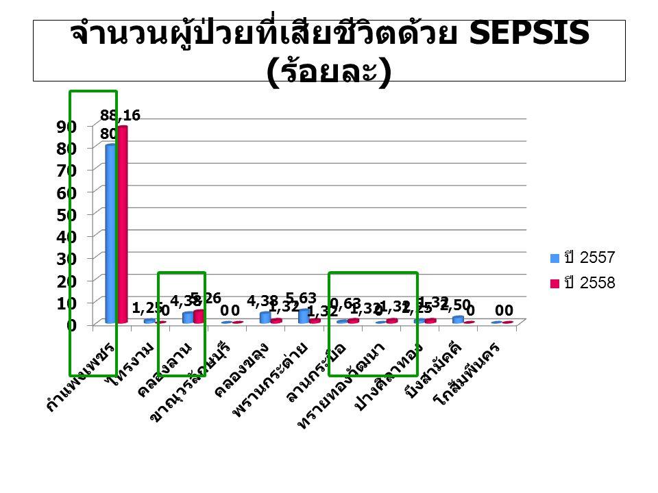 จำนวนผู้ป่วยที่เสียชีวิตด้วย SEPSIS ( ร้อยละ )