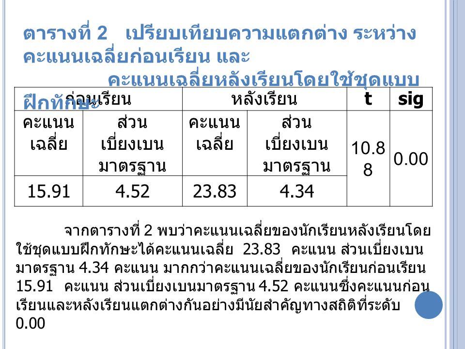 ก่อนเรียนหลังเรียน tsig คะแนน เฉลี่ย ส่วน เบี่ยงเบน มาตรฐาน คะแนน เฉลี่ย ส่วน เบี่ยงเบน มาตรฐาน 10.8 8 0.00 15.914.5223.834.34 จากตารางที่ 2 พบว่าคะแนนเฉลี่ยของนักเรียนหลังเรียนโดย ใช้ชุดแบบฝึกทักษะได้คะแนนเฉลี่ย 23.83 คะแนน ส่วนเบี่ยงเบน มาตรฐาน 4.34 คะแนน มากกว่าคะแนนเฉลี่ยของนักเรียนก่อนเรียน 15.91 คะแนน ส่วนเบี่ยงเบนมาตรฐาน 4.52 คะแนนซึ่งคะแนนก่อน เรียนและหลังเรียนแตกต่างกันอย่างมีนัยสำคัญทางสถิติที่ระดับ 0.00 ตารางที่ 2 เปรียบเทียบความแตกต่าง ระหว่าง คะแนนเฉลี่ยก่อนเรียน และ คะแนนเฉลี่ยหลังเรียนโดยใช้ชุดแบบ ฝึกทักษะ