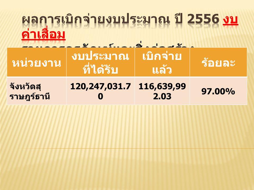 หน่วยงาน งบประมาณ ที่ได้รับ เบิกจ่าย แล้ว ร้อยละ จังหวัดสุ ราษฎร์ธานี 120,247,031.7 0 116,639,99 2.03 97.00%