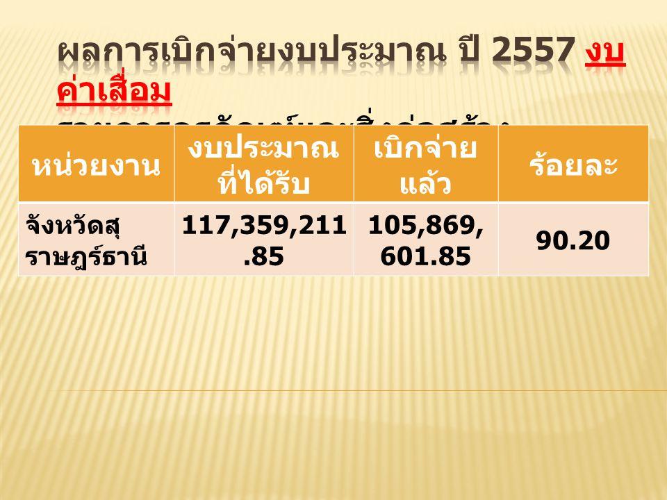หน่วยงาน งบประมาณ ที่ได้รับ เบิกจ่าย แล้ว ร้อยละ จังหวัดสุ ราษฎร์ธานี 117,359,211.85 105,869, 601.85 90.20