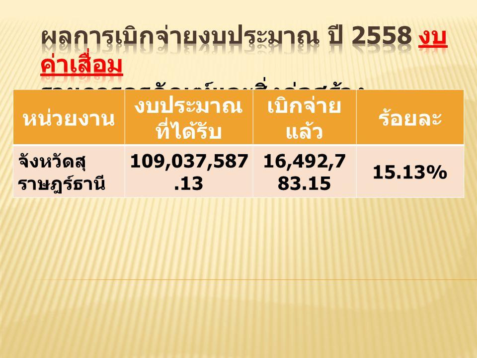 หน่วยงาน งบประมาณ ที่ได้รับ เบิกจ่าย แล้ว ร้อยละ จังหวัดสุ ราษฎร์ธานี 109,037,587.13 16,492,7 83.15 15.13%