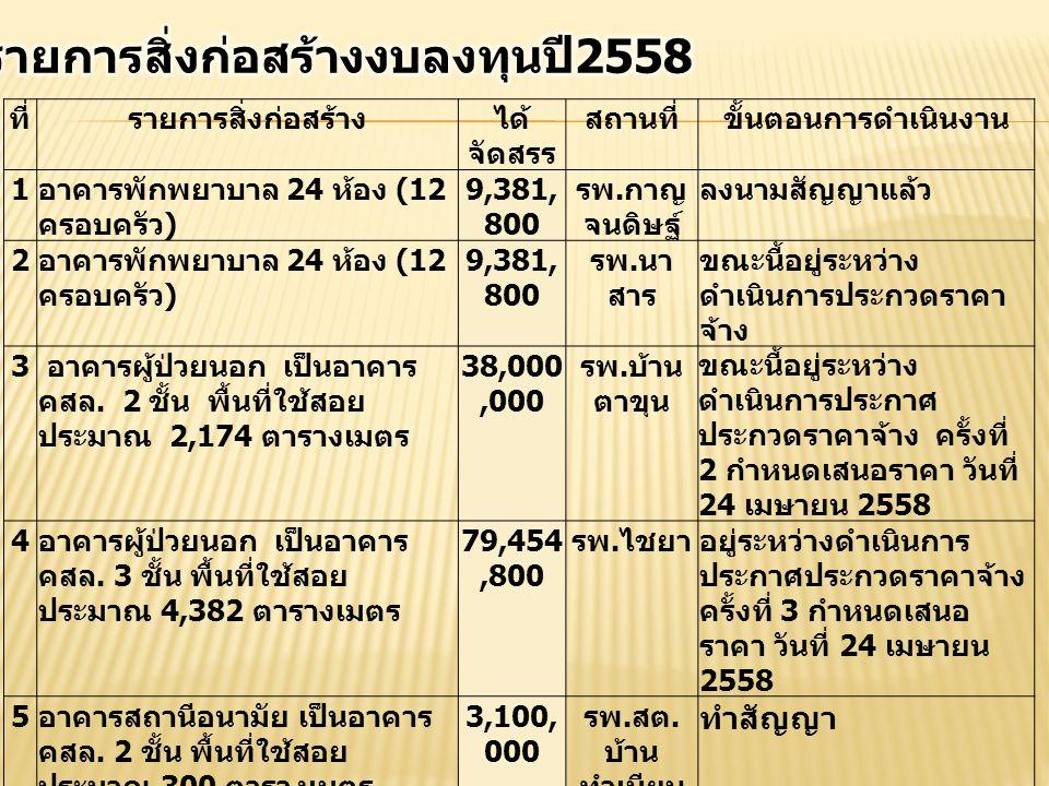ที่รายการสิ่งก่อสร้างได้ จัดสรร สถานที่ขั้นตอนการดำเนินงาน 1 อาคารพักพยาบาล 24 ห้อง (12 ครอบครัว ) 9,381, 800 รพ.