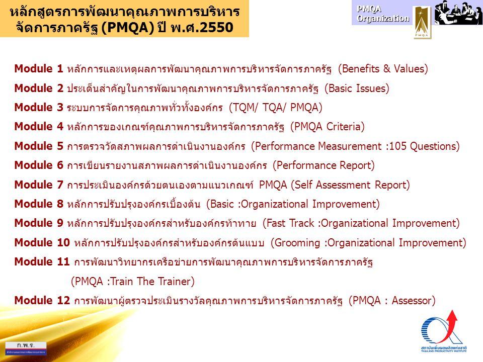 PMQA Organization หลักสูตรการพัฒนาคุณภาพการบริหาร จัดการภาครัฐ (PMQA) ปี พ.ศ.2550 Module 1 หลักการและเหตุผลการพัฒนาคุณภาพการบริหารจัดการภาครัฐ (Benefits & Values) 1.1 ความเป็นมา 1.2 หลักการและเหตุผล 1.3 ประโยชน์ 1.4 กรอบการดำเนินงาน 1.5 เงื่อนไขและตัววัด Module 2 ประเด็นสำคัญในการพัฒนาคุณภาพการบริหารจัดการภาครัฐ (Basic Issues) 2.1 – 2.10 ประด็นหลักที่สงสัย 10 ประเด็น(พร้อมชี้แจงคำตอบ) Module 3 ระบบการจัดการคุณภาพทั่วทั้งองค์กร (TQM/ TQA/ PMQA) 3.1 องค์กรกับการจัดการ 3.2 หลักการจัดการเชิงกลยุทธ์ 3.3 ประเภทองค์ความรู้ในการจัดการ 3.4 กรอบแนวคิด TQM / TQA / PMQA