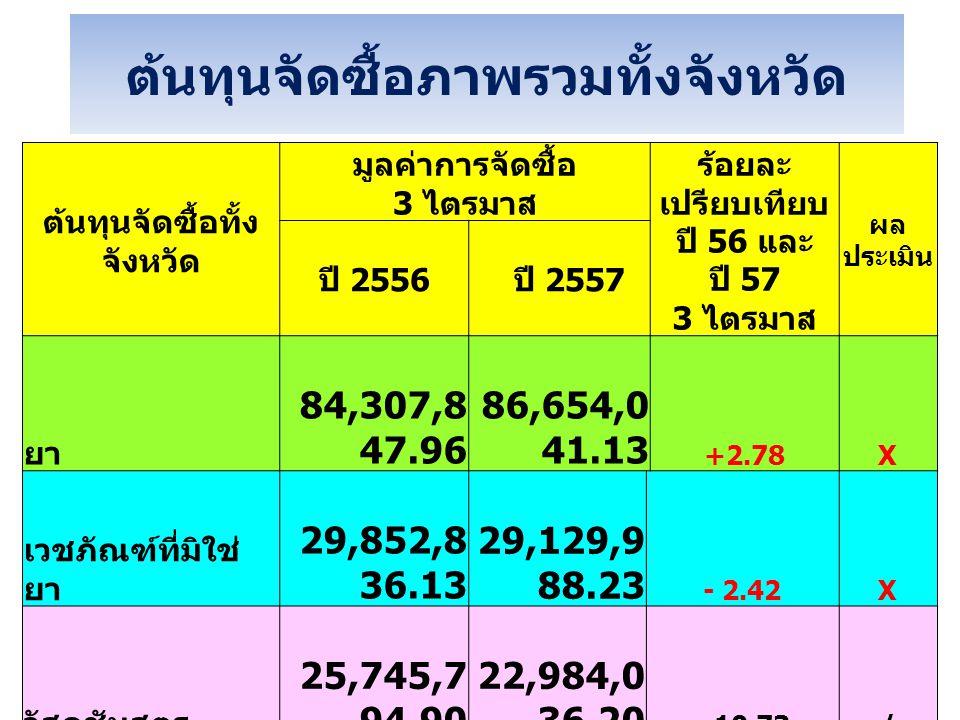 ต้นทุนจัดซื้อภาพรวมทั้งจังหวัด ต้นทุนจัดซื้อทั้ง จังหวัด มูลค่าการจัดซื้อ 3 ไตรมาส ร้อยละ เปรียบเทียบ ปี 56 และ ปี 57 3 ไตรมาส ผล ประเมิน ปี 2556 ปี 2557 ยา 84,307,8 47.96 86,654,0 41.13 +2.78X เวชภัณฑ์ที่มิใช่ ยา 29,852,8 36.13 29,129,9 88.23 - 2.42X วัสดุชันสูตร 25,745,7 94.90 22,984,0 36.20 - 10.73/ รวมทั้ง 3 หมวด 139,906, 478.99 138,768, 065.56 -0.81X