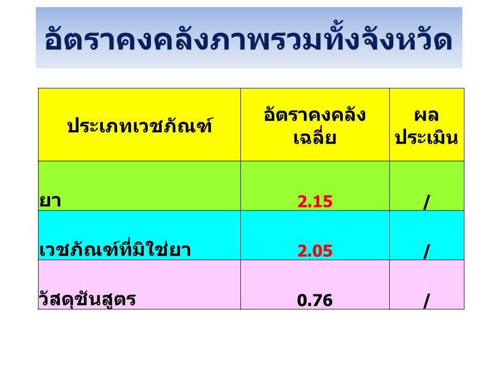 อัตราคงคลังภาพรวมทั้งจังหวัด ประเภทเวชภัณฑ์ อัตราคงคลัง เฉลี่ย ผล ประเมิน ยา 2.15/ เวชภัณฑ์ที่มิใช่ยา 2.05/ วัสดุชันสูตร 0.76/
