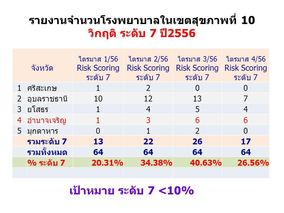 รายงานจำนวนโรงพยาบาลในเขตสุขภาพที่ 10 วิกฤติ ระดับ 7 ปี2556 จังหวัด ไตรมาส 1/56 Risk Scoring ระดับ 7 ไตรมาส 2/56 Risk Scoring ระดับ 7 ไตรมาส 3/56 Risk Scoring ระดับ 7 ไตรมาส 4/56 Risk Scoring ระดับ 7 1ศรีสะเกษ1200 2อุบลราชธานี1012137 3ยโสธร1454 4อำนาจเจริญ1366 5มุกดาหาร0120 รวมระดับ 713222617 รวมทั้งหมด64 % ระดับ 720.31%34.38%40.63%26.56% เป้าหมาย ระดับ 7 <10%