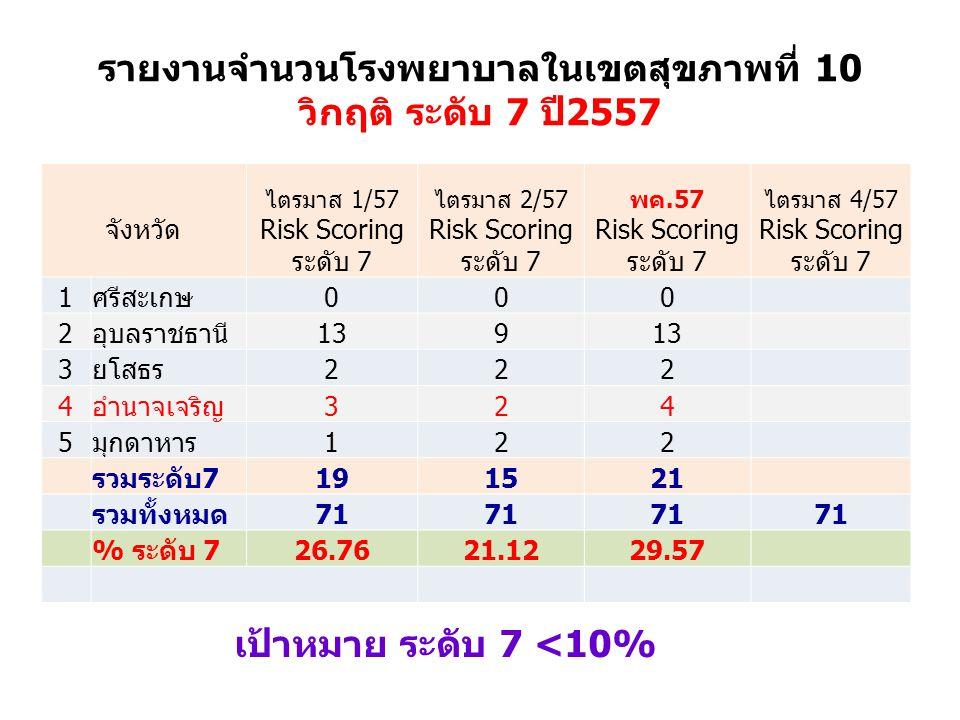 รายงานจำนวนโรงพยาบาลในเขตสุขภาพที่ 10 วิกฤติ ระดับ 7 ปี2557 จังหวัด ไตรมาส 1/57 Risk Scoring ระดับ 7 ไตรมาส 2/57 Risk Scoring ระดับ 7 พค.57 Risk Scoring ระดับ 7 ไตรมาส 4/57 Risk Scoring ระดับ 7 1ศรีสะเกษ000 2อุบลราชธานี139 3ยโสธร222 4อำนาจเจริญ324 5มุกดาหาร122 รวมระดับ7191521 รวมทั้งหมด71 % ระดับ 726.7621.1229.57 เป้าหมาย ระดับ 7 <10%