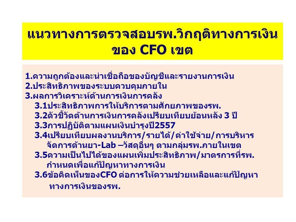 แนวทางการตรวจสอบรพ.วิกฤติทางการเงิน ของ CFO เขต 1.ความถูกต้องและน่าเชื่อถือของบัญชีและรายงานการเงิน 2.ประสิทธิภาพของระบบควบคุมภายใน 3.ผลการวิเคราะห์ด้านการเงินการคลัง 3.1ประสิทธิภาพการให้บริการตามศักยภาพของรพ.