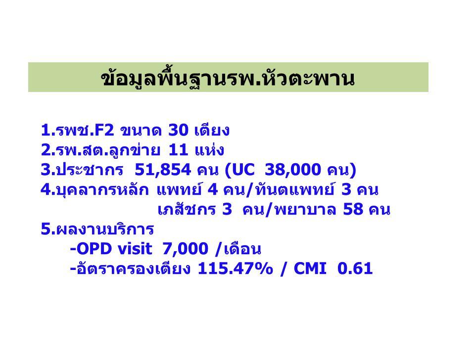 1.รพช.F2 ขนาด 30 เตียง 2.รพ.สต.ลูกข่าย 11 แห่ง 3.ประชากร 51,854 คน (UC 38,000 คน) 4.บุคลากรหลัก แพทย์ 4 คน/ทันตแพทย์ 3 คน เภสัชกร 3 คน/พยาบาล 58 คน 5.ผลงานบริการ -OPD visit 7,000 /เดือน -อัตราครองเตียง 115.47% / CMI 0.61 ข้อมูลพื้นฐานรพ.หัวตะพาน