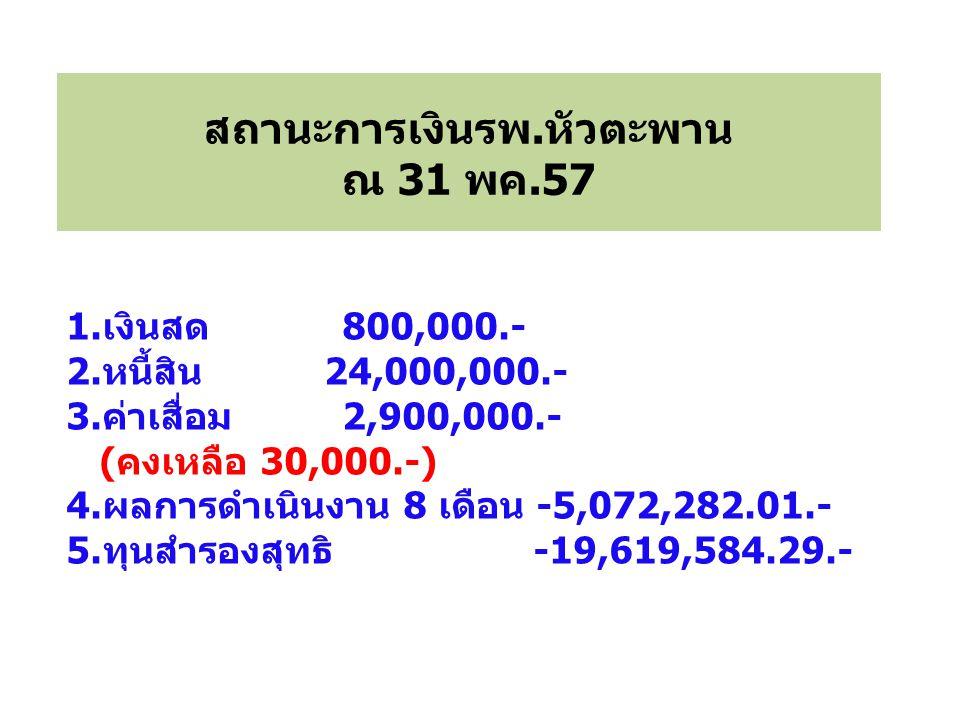 1.เงินสด 800,000.- 2.หนี้สิน 24,000,000.- 3.ค่าเสื่อม 2,900,000.- (คงเหลือ 30,000.-) 4.ผลการดำเนินงาน 8 เดือน -5,072,282.01.- 5.ทุนสำรองสุทธิ -19,619,584.29.- สถานะการเงินรพ.หัวตะพาน ณ 31 พค.57