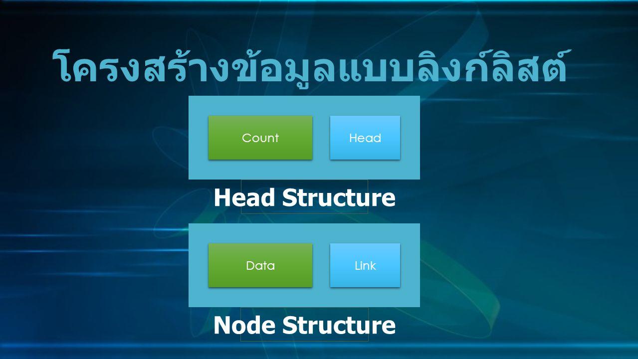การแทรกโหนด (Insert Node) การแทรกโหนดในตำแหน่งกึ่งกลาง อัลกอริทึมของลิงก์ลิสต์ (Linked List Algorithm)( ต่อ ) Data Li nk NULL Count He ad LIst 3.