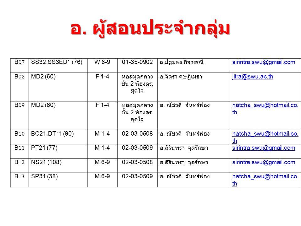 อ.ผู้สอนประจำกลุ่ม B07SS32,SS3ED1 (76)W 6-901-35-0902 อ.