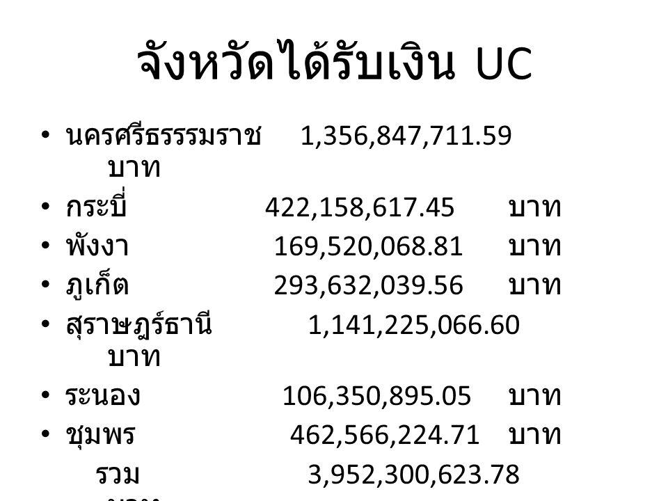 จังหวัดได้รับเงิน UC นครศรีธรรรมราช 1,356,847,711.59 บาท กระบี่ 422,158,617.45 บาท พังงา 169,520,068.81 บาท ภูเก็ต 293,632,039.56 บาท สุราษฎร์ธานี 1,141,225,066.60 บาท ระนอง 106,350,895.05 บาท ชุมพร 462,566,224.71 บาท รวม 3,952,300,623.78 บาท