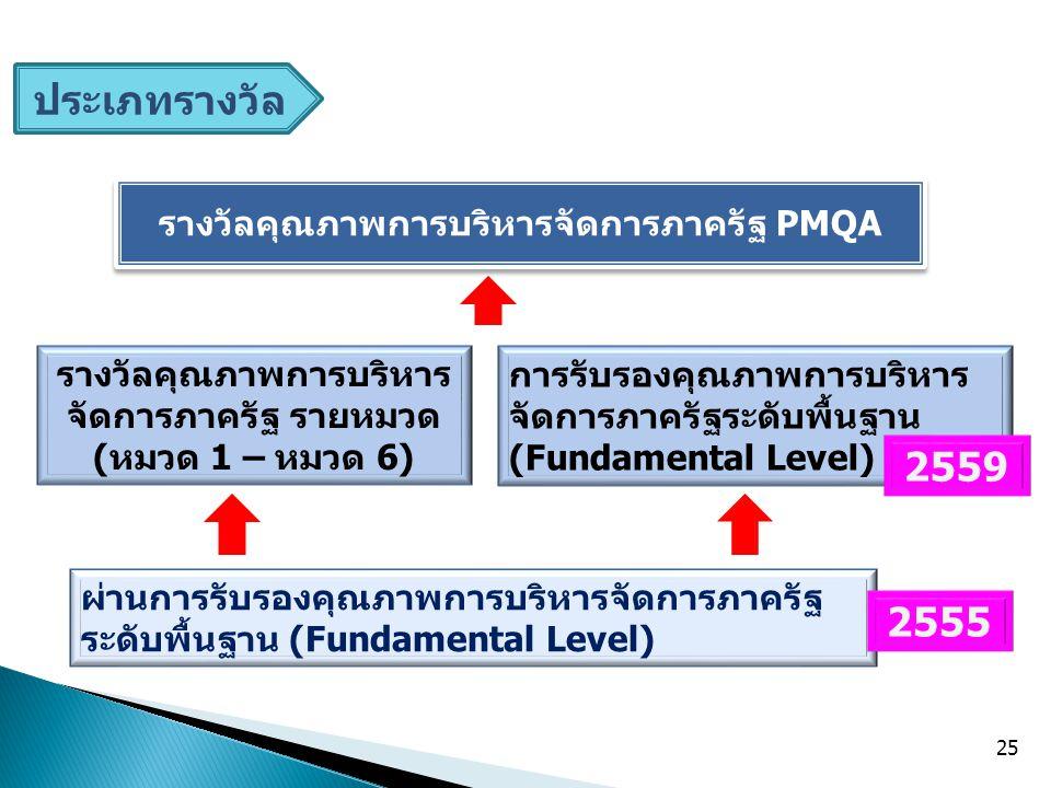 ผ่านการรับรองคุณภาพการบริหารจัดการภาครัฐ ระดับพื้นฐาน (Fundamental Level) รางวัลคุณภาพการบริหาร จัดการภาครัฐ รายหมวด (หมวด 1 – หมวด 6) รางวัลคุณภาพการบริหารจัดการภาครัฐ PMQA 2555 25 การรับรองคุณภาพการบริหาร จัดการภาครัฐระดับพื้นฐาน (Fundamental Level) 2559 ประเภทรางวัล