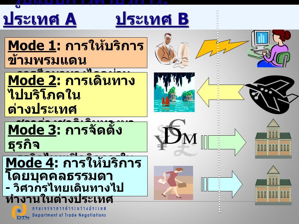 ประเทศ A ประเทศ B รูปแบบการค้าบริการ : ประเทศ A ประเทศ B Mode 1: การให้บริการ ข้ามพรมแดน - การศึกษาทางไกลผ่าน อินเตอร์เน็ท Mode 2: การเดินทาง ไปบริโภค