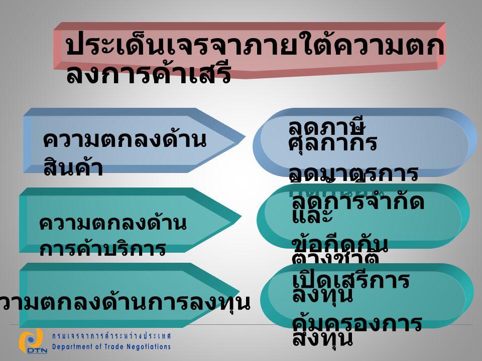 7 การเปิดเสรีการค้าบริการ คือ การลด / ยกเลิกกฎระเบียบที่เป็น อุปสรรคต่อการค้าบริการ ข้อจำกัด / อุปสรรคต่อการเข้าสู่ตลาด 1.